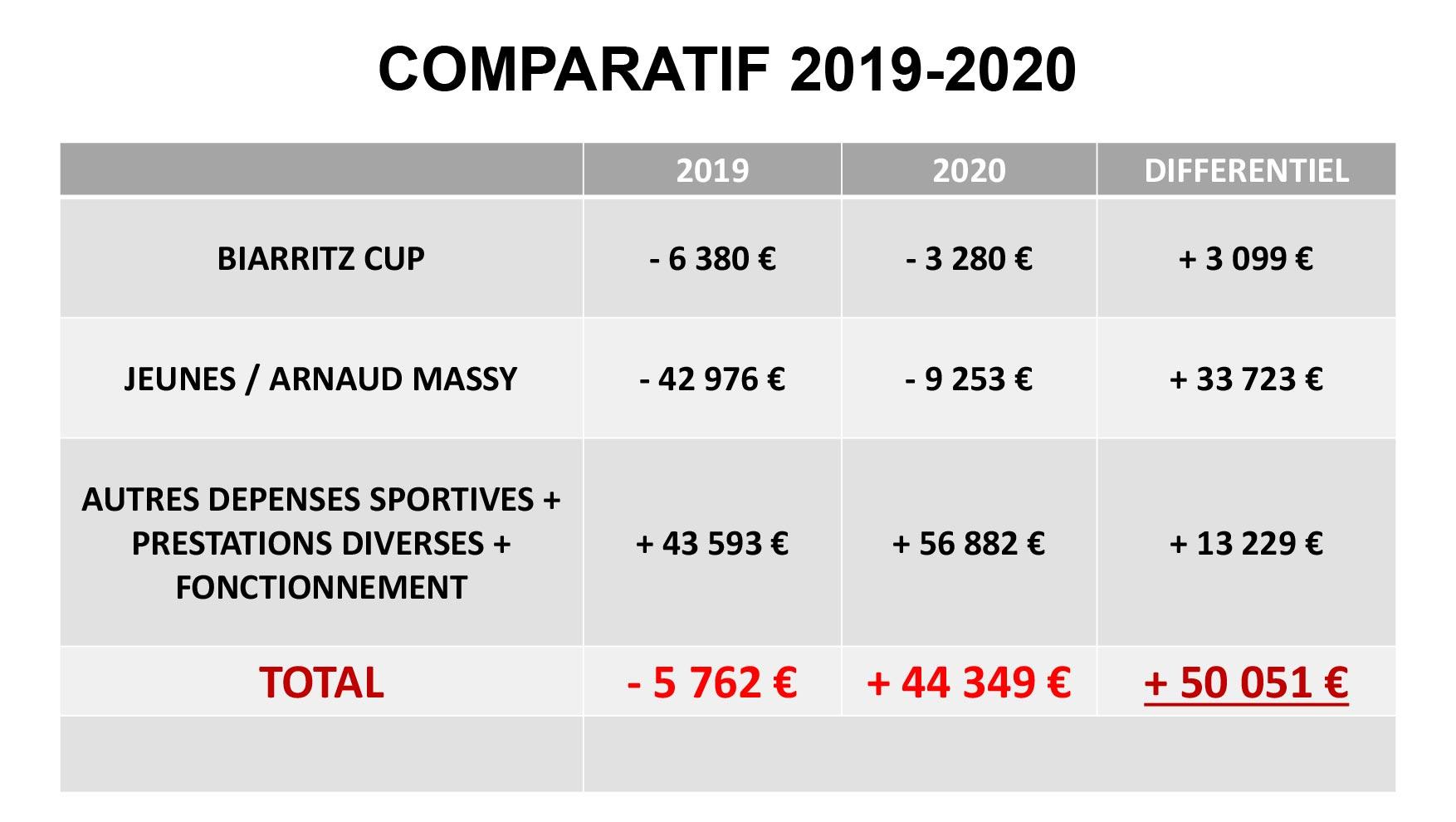 Rapport Financier 2020